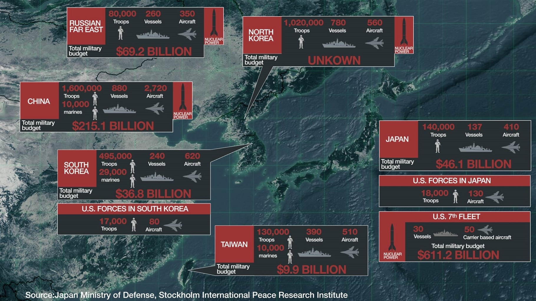 Military forces in Northeast Asia