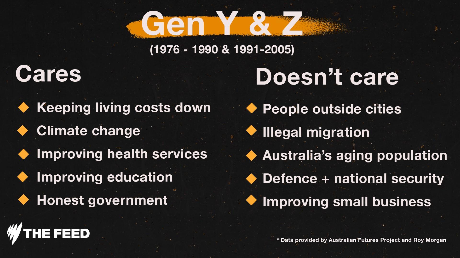 Gen Y & Z