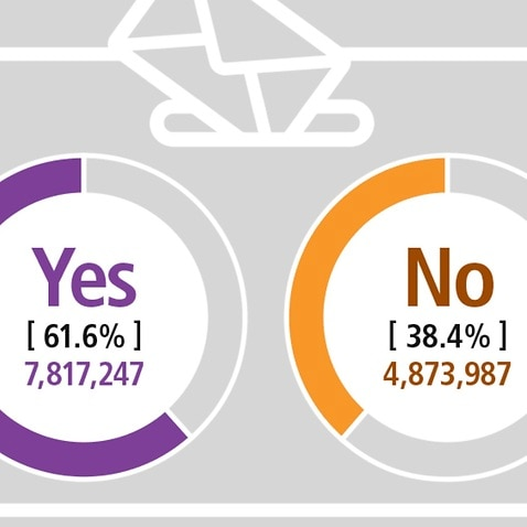 The Australian Marriage Law Survey results are in