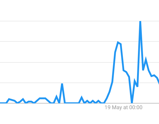 "There was a spike in Australians Googling ""moving to New Zealand"" on Saturday and Sunday."