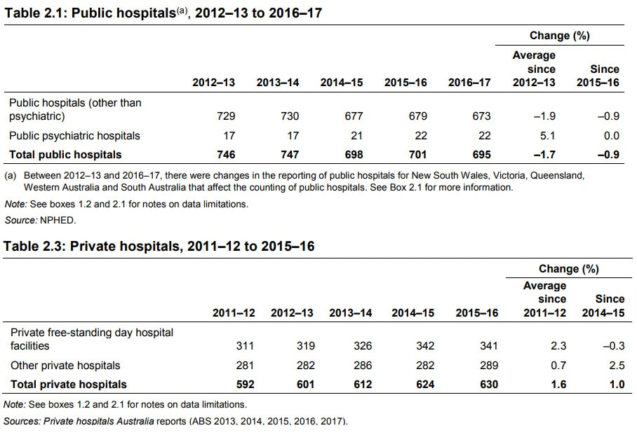 Australian Institute of Health and Welfare statistics on the number public and private hospitals