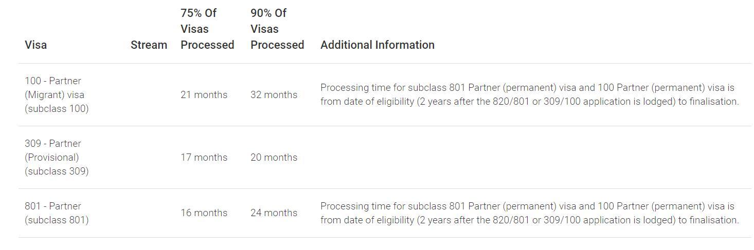 Global processing time for Partner Visas