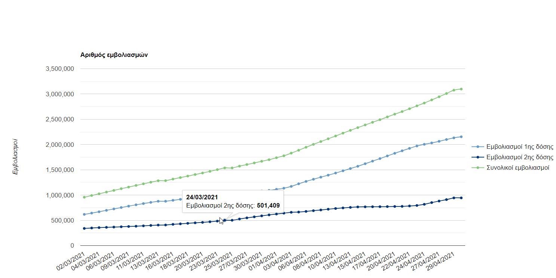 3.097.693 εμβολιασμοί έχουν πραγματοποιηθεί στην Ελλάδα.