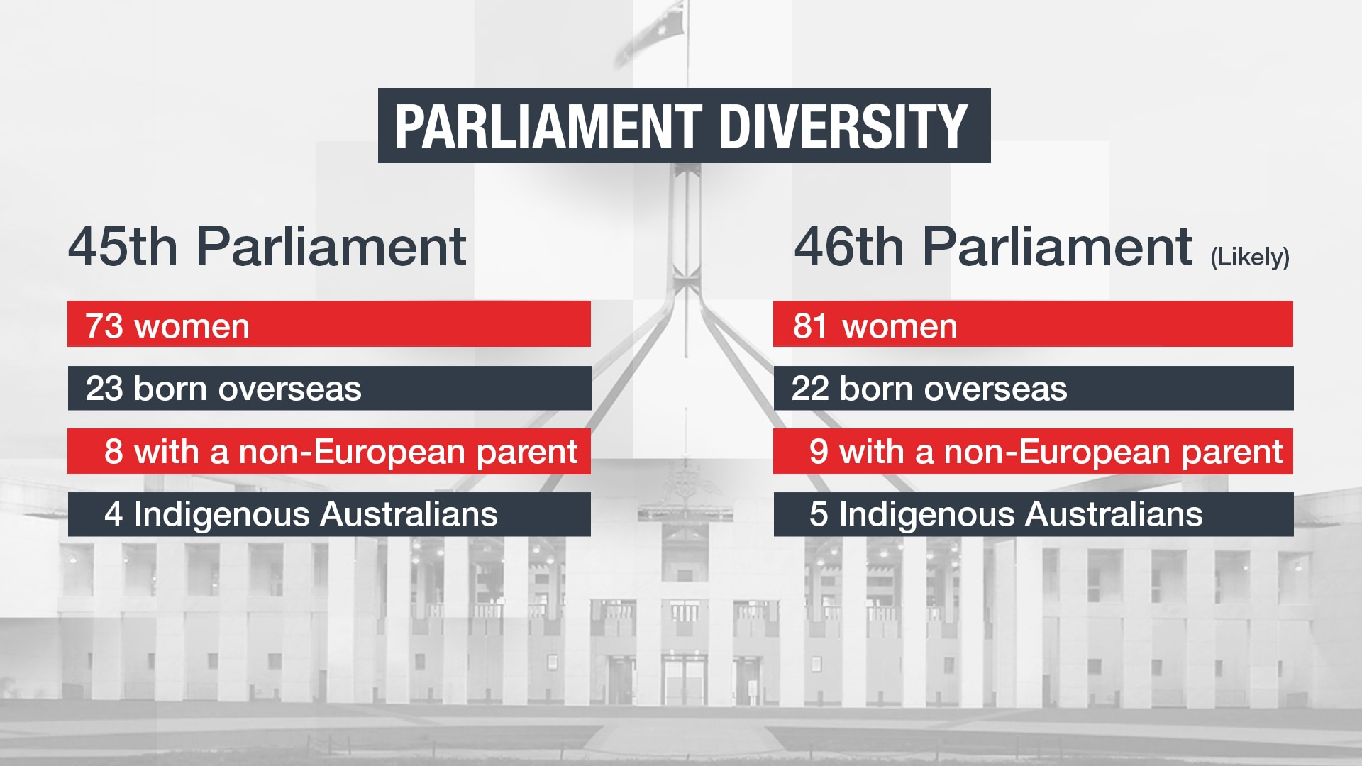 45th Parliament versus the 46th Parliament