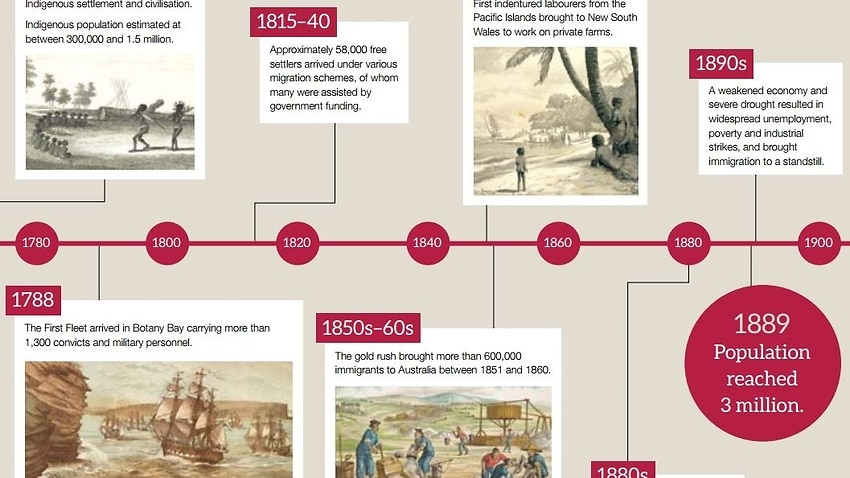 Immigration department timeline