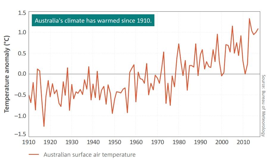 Australia's warming climate.