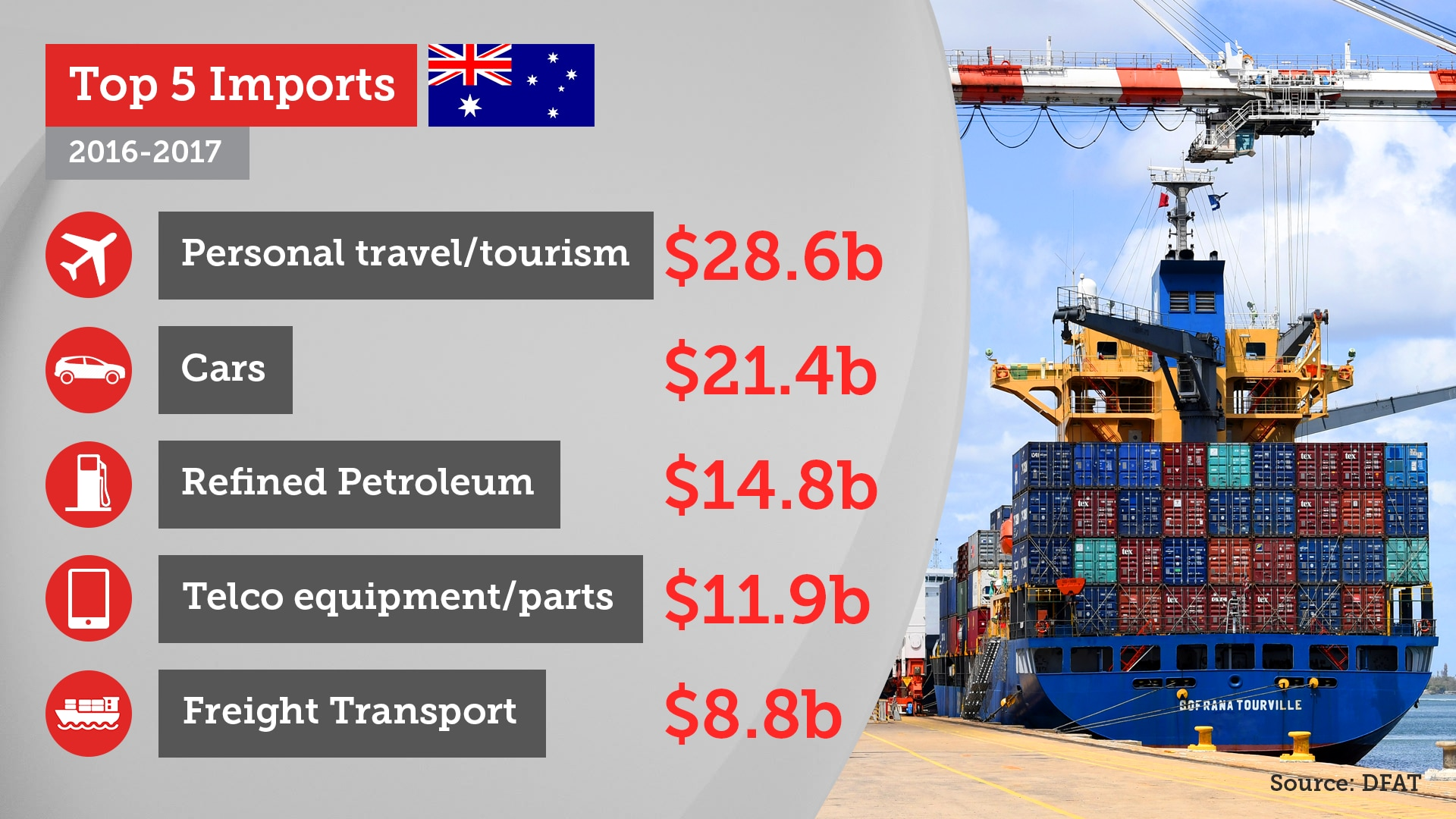 Australia's top five imports.